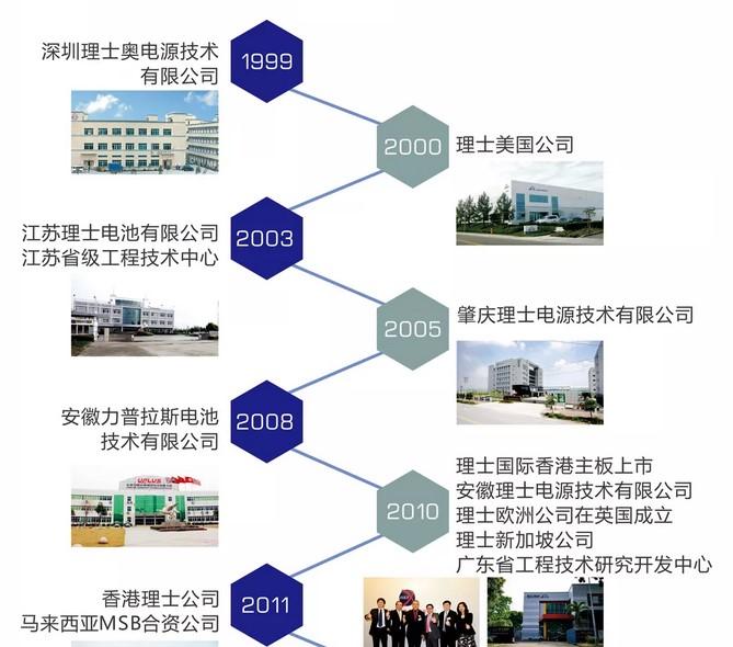 携手二十载,风华再前行--理士国际迎来成立20周年(图3)