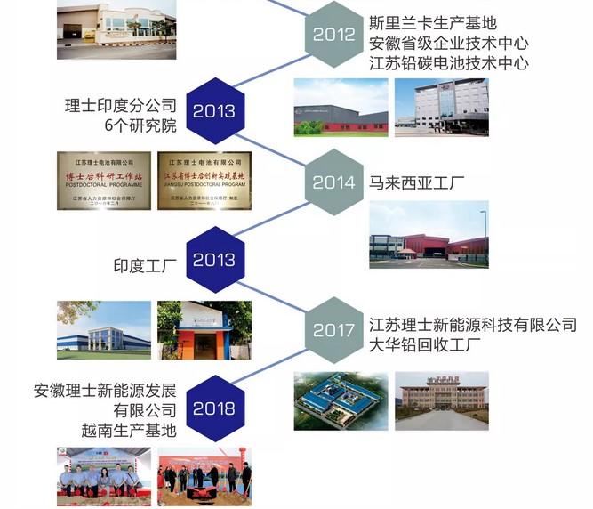携手二十载,风华再前行--理士国际迎来成立20周年(图4)